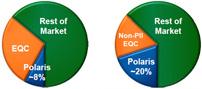 Warum Polaris Åixam übernimmt: Diese Grafik verdeutlicht die internationalen Wachstumsmöglichkeiten, die sich Polaris Industries Inc. durch die Übernahme von Aixam Mega S.A.S. eröffnen, und gibt einen kurzen Überblick über das Geschäft von Aixam Mega S.A.S. und seine strategische Eingliederung in Polaris